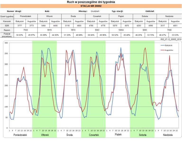 Analiza danych ze stacji ciągłych pomiarów ruchu