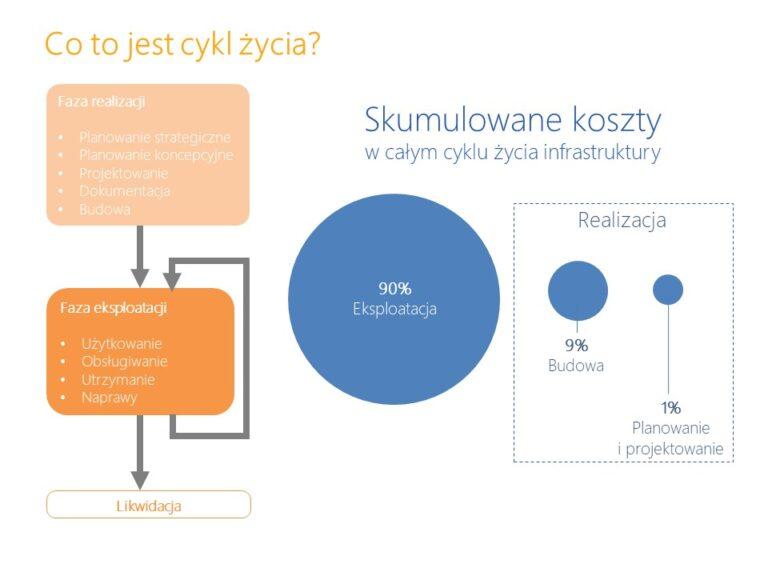 Skumulowany koszty w całym cyklu życia infrastruktury