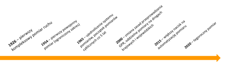 GENERALNY POMIAR RUCHU 2020 (GPR2020)